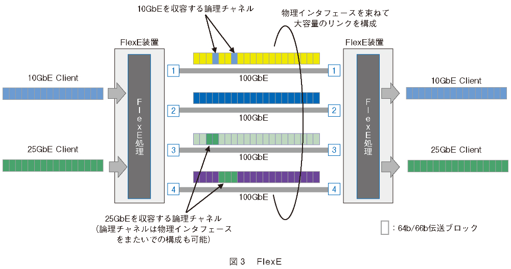 光伝送網の多重収容技術に関する標準化動向 | NTT技術ジャーナル